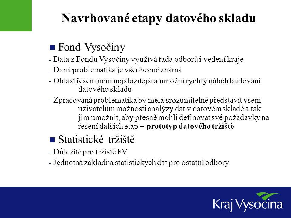 Navrhované etapy datového skladu Fond Vysočiny - Data z Fondu Vysočiny využívá řada odborů i vedení kraje - Daná problematika je všeobecně známá - Obl