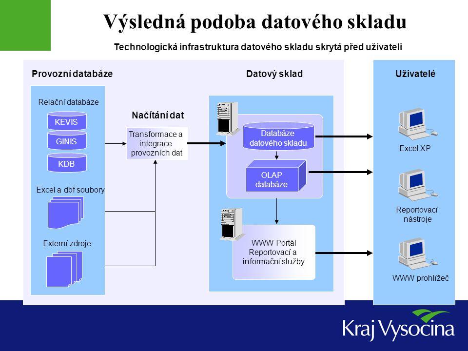 KEVIS GINIS KDB Provozní databáze Excel a dbf soubory Externí zdroje WWW Portál Reportovací a informační služby Databáze datového skladu OLAP databáze