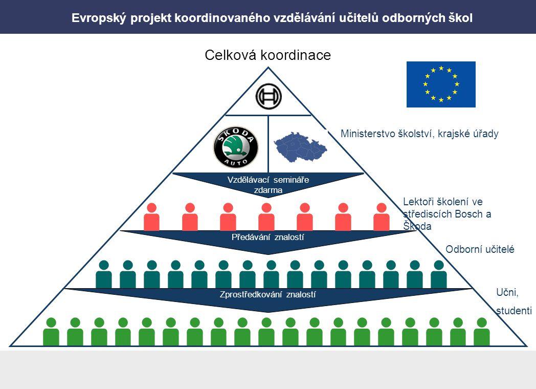 Evropský projekt koordinovaného vzdělávání učitelů odborných škol Předávání znalostí Odborní učitelé Zprostředkování znalostí Učni, studenti Celková k