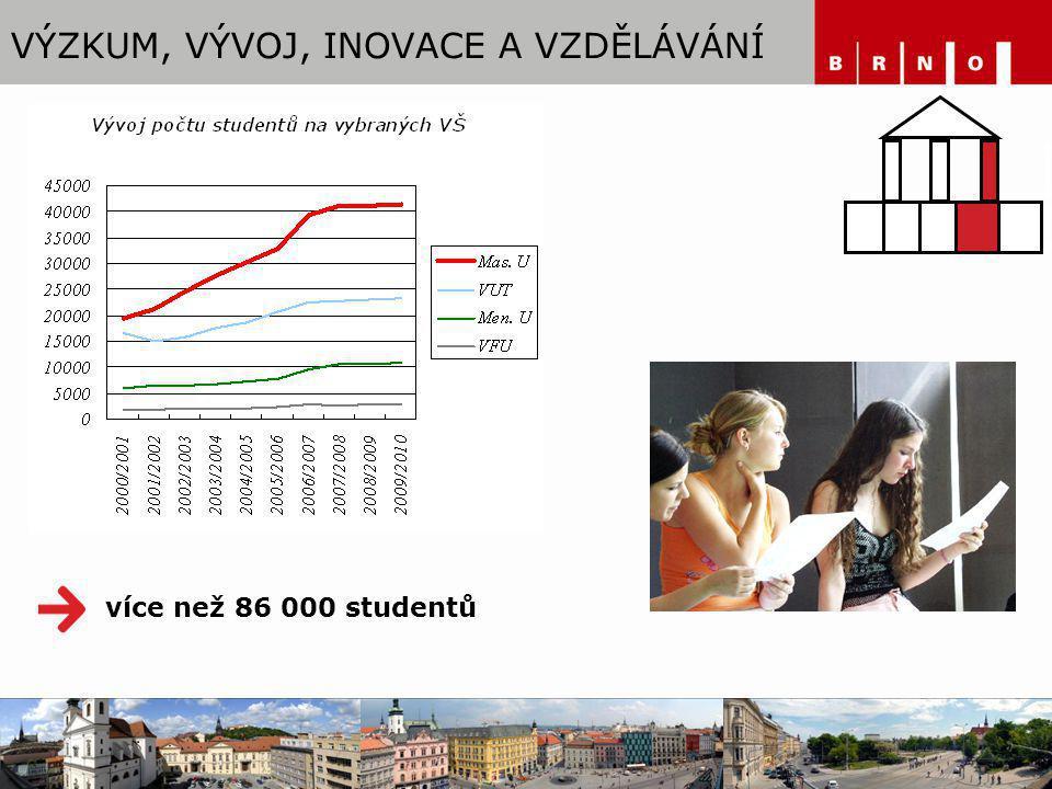 VÝZKUM, VÝVOJ, INOVACE A VZDĚLÁVÁNÍ více než 86 000 studentů