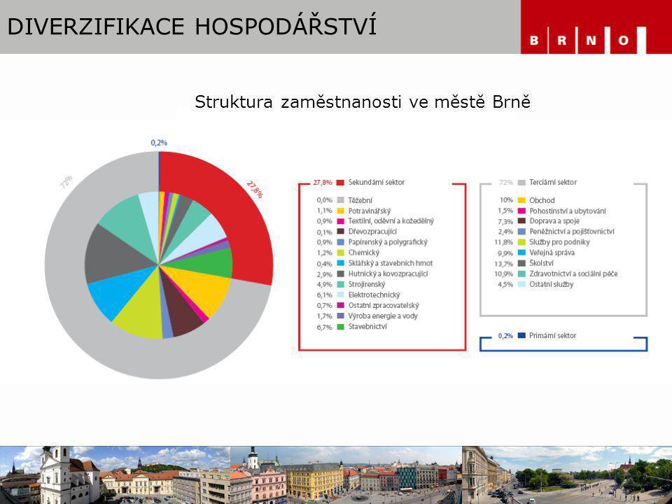 VÝHODY MĚSTA BRNA Univerzitní a veletržní město Příznivá geografická poloha Kvalifikovaná pracovní síla Vědecké a výzkumné zázemí Dopravní dostupnost Průmyslová tradice Rozvinutý sektor služeb Atraktivní zázemí Blízkost Vídně Centra sdílených a strategických služeb a výroby s vyšší přidanou hodnotou (BPO - Business process outsourcing, BSS - Business service solution)