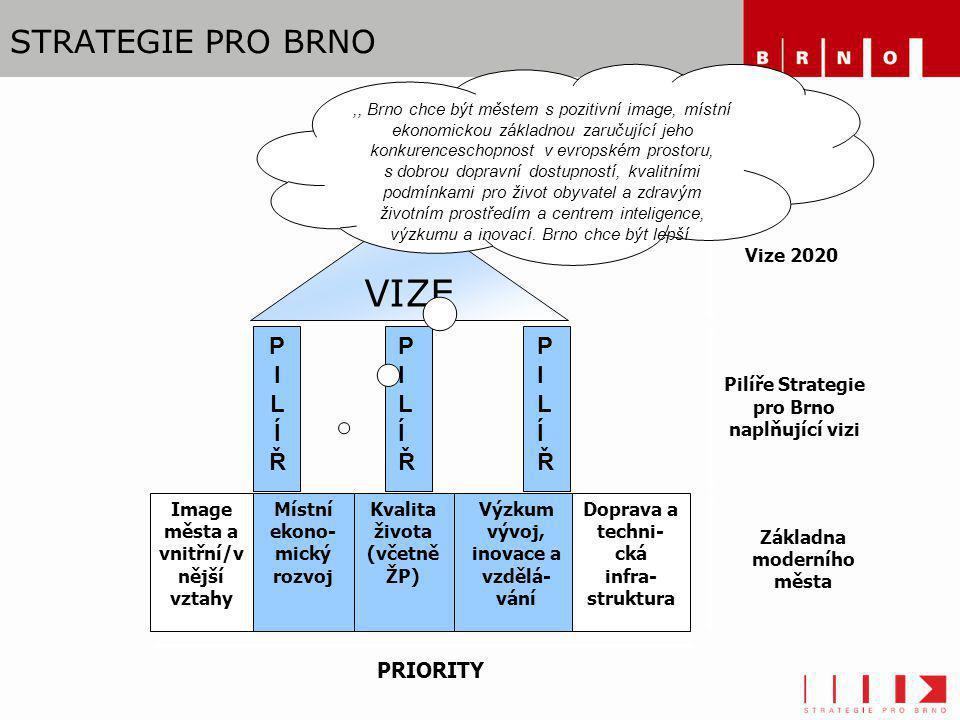 STRATEGIE PRO BRNO Image města a vnitřní/v nější vztahy Místní ekono- mický rozvoj Kvalita života (včetně ŽP) Výzkum vývoj, inovace a vzdělá- vání Dop