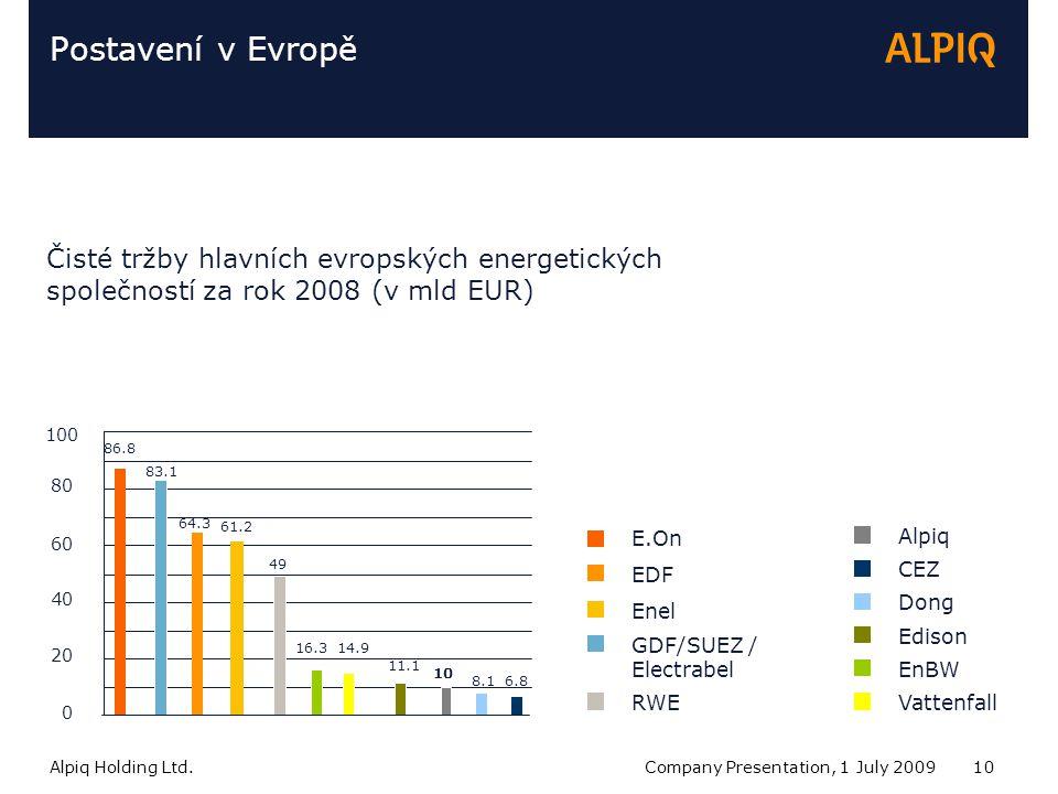 Alpiq Holding Ltd.Company Presentation, 1 July 200910 Postavení v Evropě 0 20 40 60 80 100 E.On EDF Enel GDF/SUEZ / Electrabel RWE Alpiq CEZ Dong Edison EnBW Vattenfall 86.8 64.3 61.2 83.1 49 10 6.88.1 11.1 16.3 14.9 Čisté tržby hlavních evropských energetických společností za rok 2008 (v mld EUR)