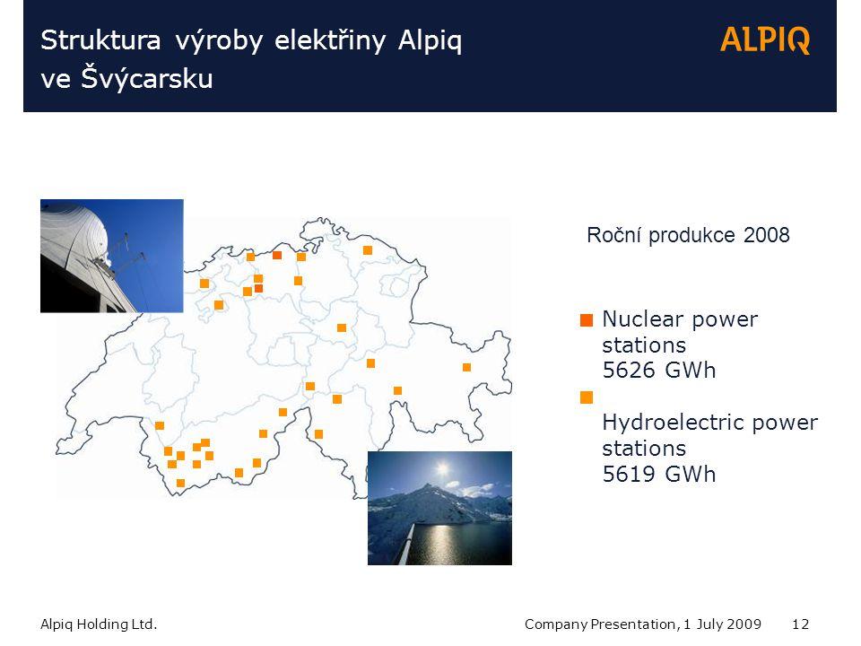 Alpiq Holding Ltd.Company Presentation, 1 July 200912 Struktura výroby elektřiny Alpiq ve Švýcarsku Nuclear power stations 5626 GWh Hydroelectric power stations 5619 GWh Roční produkce 2008