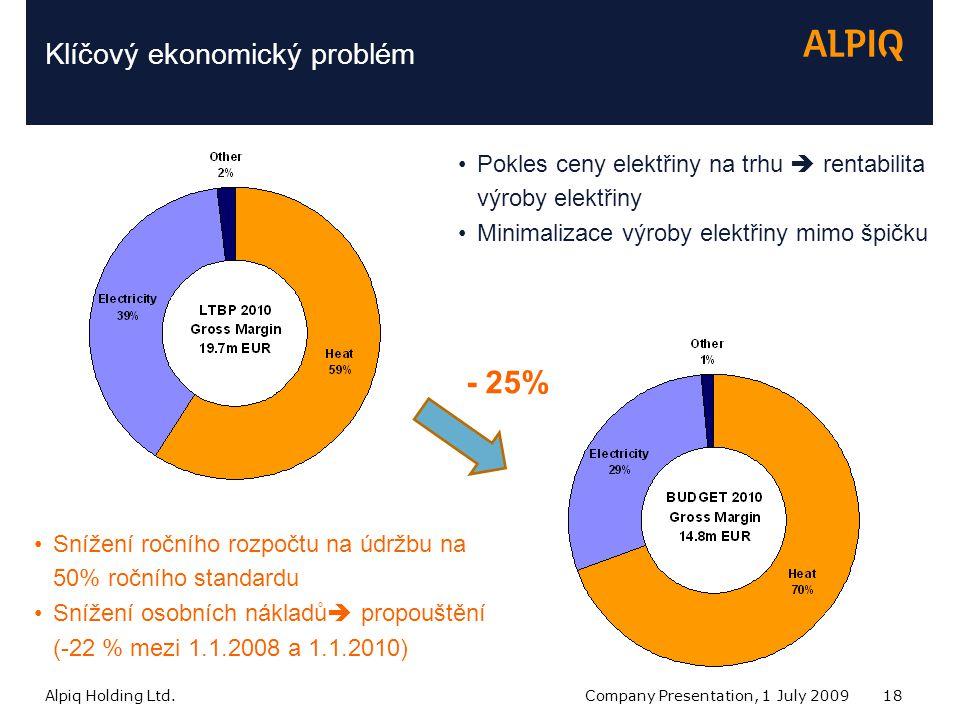 Alpiq Holding Ltd.Company Presentation, 1 July 200918 Klíčový ekonomický problém Pokles ceny elektřiny na trhu  rentabilita výroby elektřiny Minimalizace výroby elektřiny mimo špičku - 25% Snížení ročního rozpočtu na údržbu na 50% ročního standardu Snížení osobních nákladů  propouštění (-22 % mezi 1.1.2008 a 1.1.2010)