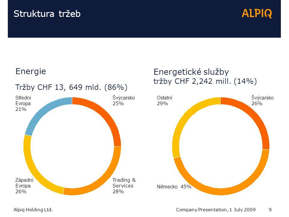Alpiq Holding Ltd.Company Presentation, 1 July 20099 Struktura tržeb Energie Tržby CHF 13, 649 mld.