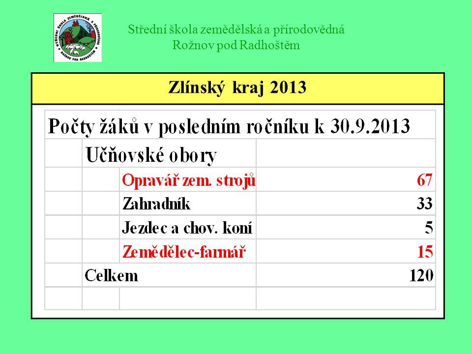 Střední škola zemědělská a přírodovědná Rožnov pod Radhoštěm Podpora zemědělského vzdělávání 2.