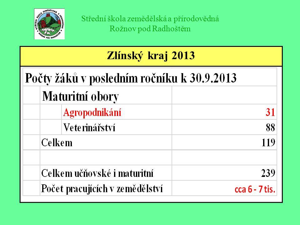 Střední škola zemědělská a přírodovědná Rožnov pod Radhoštěm Současný stav – školní hospodářství Farma je registrována jako farma ekolog.