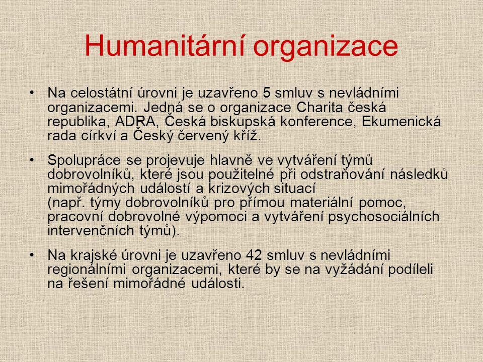 Humanitární organizace Na celostátní úrovni je uzavřeno 5 smluv s nevládními organizacemi. Jedná se o organizace Charita česká republika, ADRA, Česká