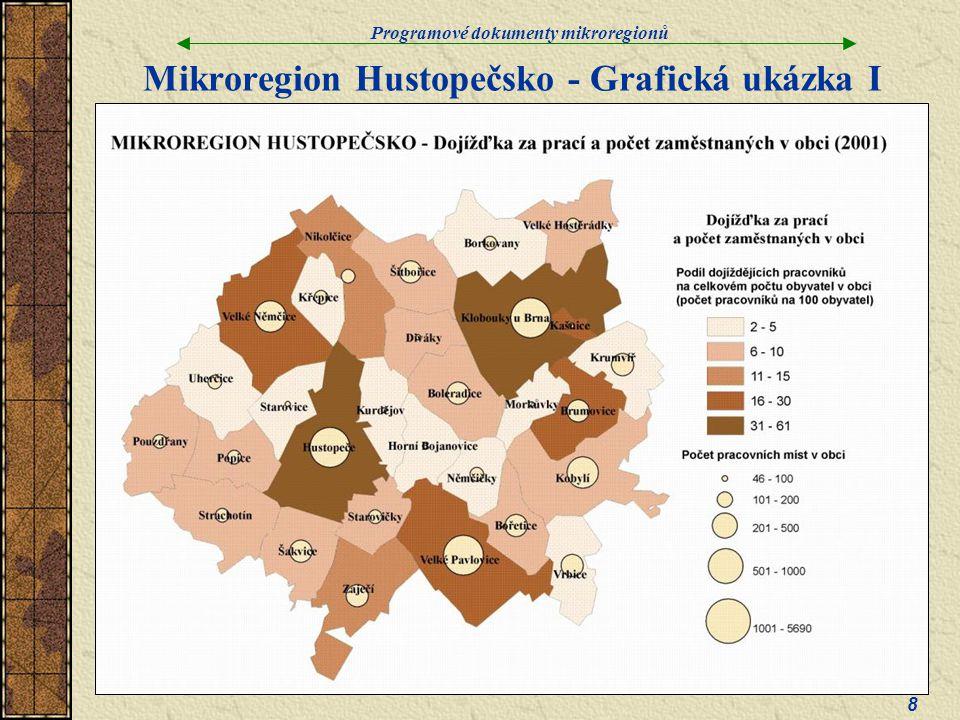 Programové dokumenty mikroregionů 8 Mikroregion Hustopečsko - Grafická ukázka I