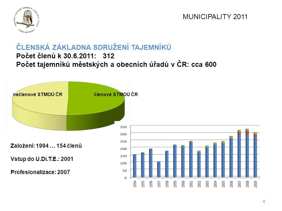 4 MUNICIPALITY 2011 ČLENSKÁ ZÁKLADNA SDRUŽENÍ TAJEMNÍKŮ Počet členů k 30.6.2011: 312 Počet tajemníků městských a obecních úřadů v ČR: cca 600 nečlenov