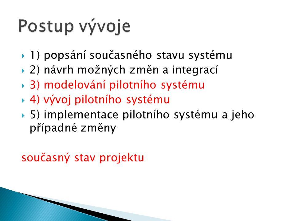  1) popsání současného stavu systému  2) návrh možných změn a integrací  3) modelování pilotního systému  4) vývoj pilotního systému  5) implementace pilotního systému a jeho případné změny současný stav projektu