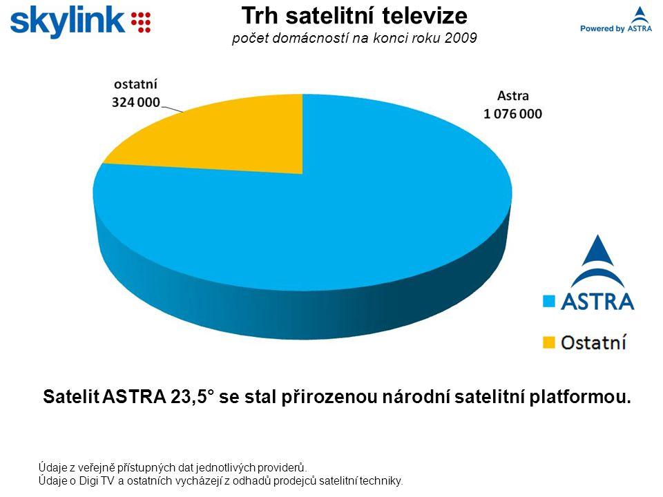Trh satelitní televize počet domácností na konci roku 2009 Satelit ASTRA 23,5° se stal přirozenou národní satelitní platformou.