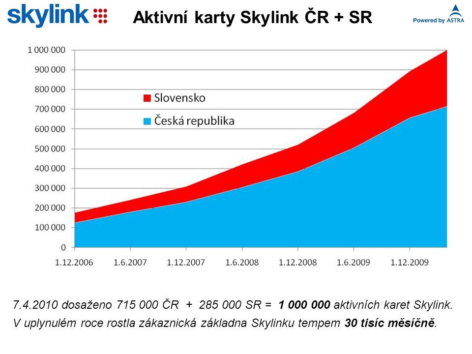 Aktivní karty Skylink ČR + SR 7.4.2010 dosaženo 715 000 ČR + 285 000 SR = 1 000 000 aktivních karet Skylink.