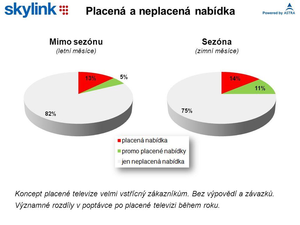 Placená a neplacená nabídka Mimo sezónu (letní měsíce) Sezóna (zimní měsíce) Koncept placené televize velmi vstřícný zákazníkům.
