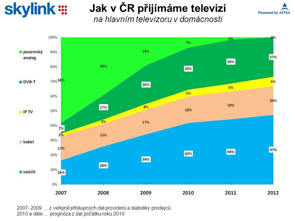 2007- 2009 … z veřejně přístupných dat providerů a statistiky prodejců 2010 a dále … prognóza z dat počátku roku 2010 Jak v ČR přijímáme televizi na hlavním televizoru v domácnosti