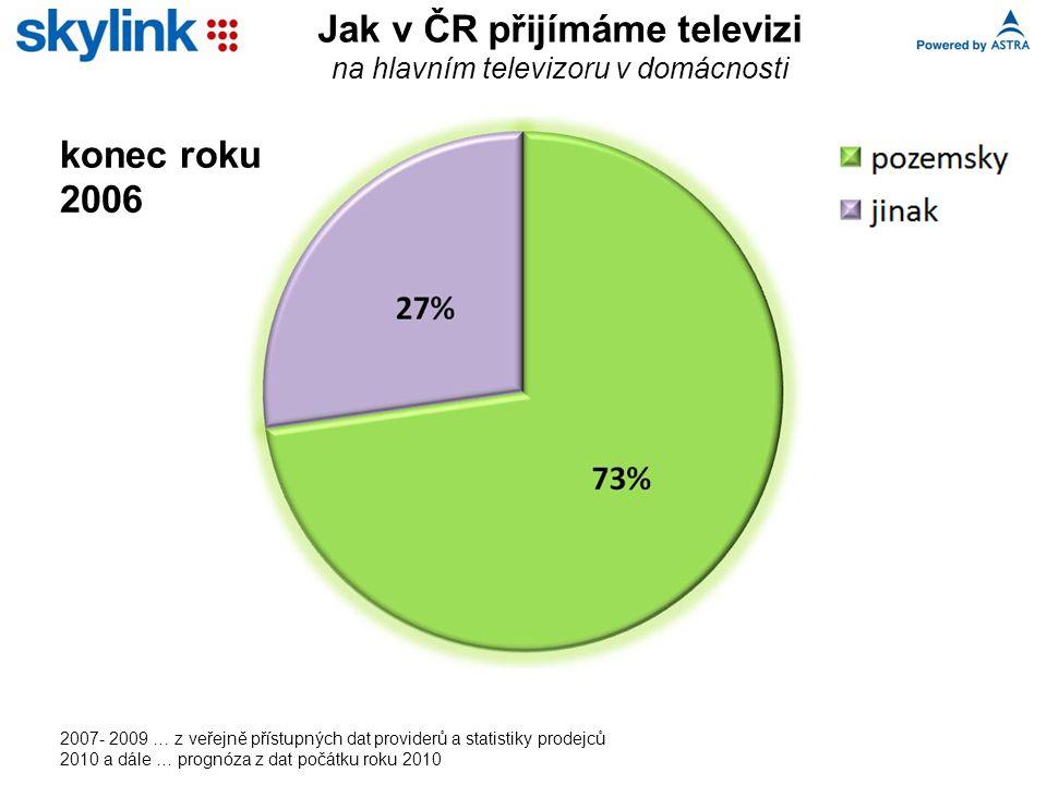 Jak v ČR přijímáme televizi na hlavním televizoru v domácnosti 2007- 2009 … z veřejně přístupných dat providerů a statistiky prodejců 2010 a dále … prognóza z dat počátku roku 2010 konec roku 2006