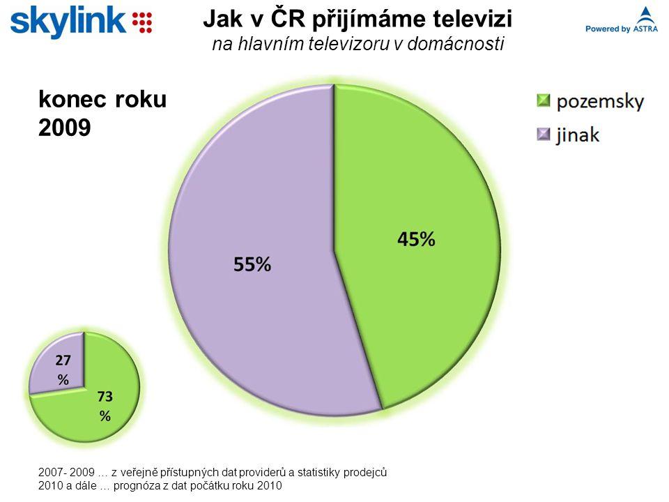 Jak v ČR přijímáme televizi na hlavním televizoru v domácnosti 2007- 2009 … z veřejně přístupných dat providerů a statistiky prodejců 2010 a dále … prognóza z dat počátku roku 2010 konec roku 2009