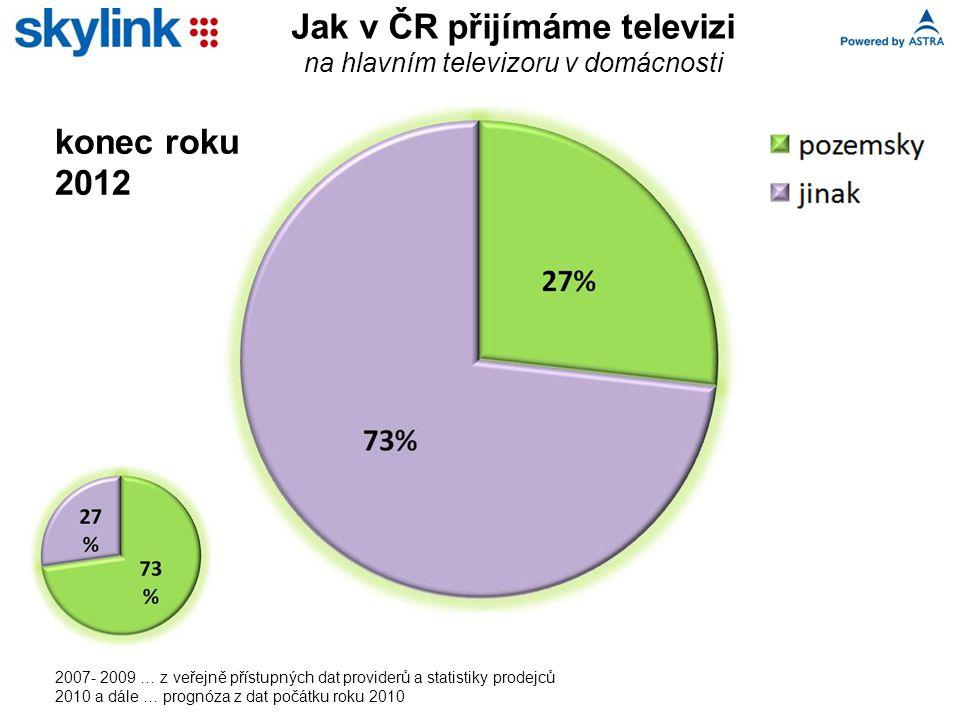 Jak v ČR přijímáme televizi na hlavním televizoru v domácnosti 2007- 2009 … z veřejně přístupných dat providerů a statistiky prodejců 2010 a dále … prognóza z dat počátku roku 2010 konec roku 2012
