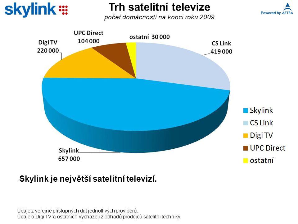 Trh satelitní televize počet domácností na konci roku 2009 Skylink je největší satelitní televizí.
