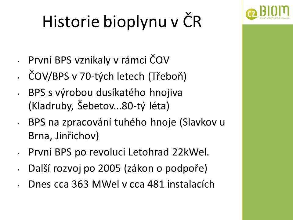 Historie bioplynu v ČR První BPS vznikaly v rámci ČOV ČOV/BPS v 70-tých letech (Třeboň) BPS s výrobou dusíkatého hnojiva (Kladruby, Šebetov...80-tý lé