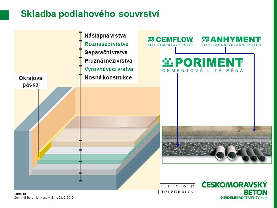 Slide 10 Seminář Beton University, Brno 23. 9. 2010 Skladba podlahového souvrství Okrajová páska Nášlapná vrstva Roznášecí vrstva Separační vrstva Pru