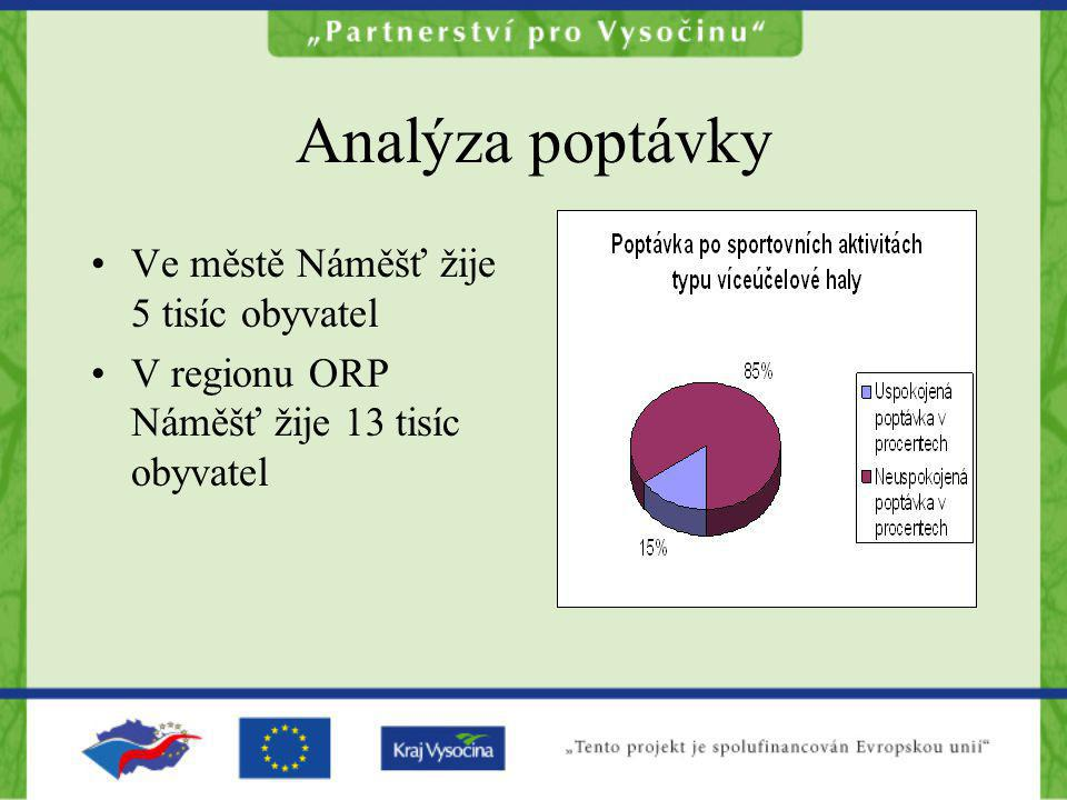 Analýza poptávky Ve městě Náměšť žije 5 tisíc obyvatel V regionu ORP Náměšť žije 13 tisíc obyvatel