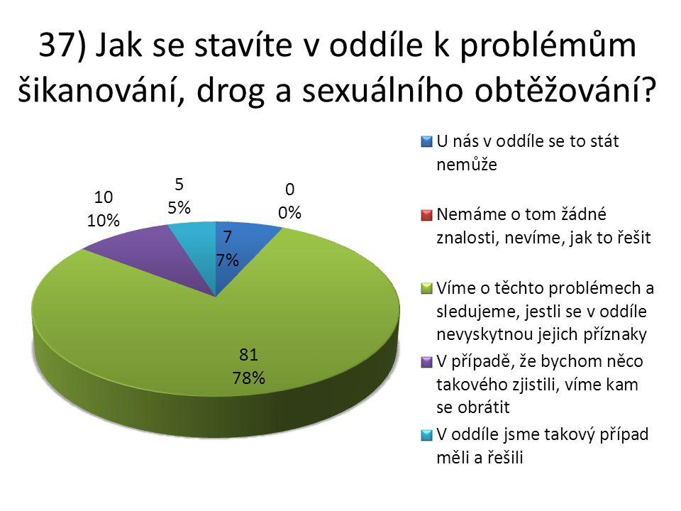 37) Jak se stavíte v oddíle k problémům šikanování, drog a sexuálního obtěžování?
