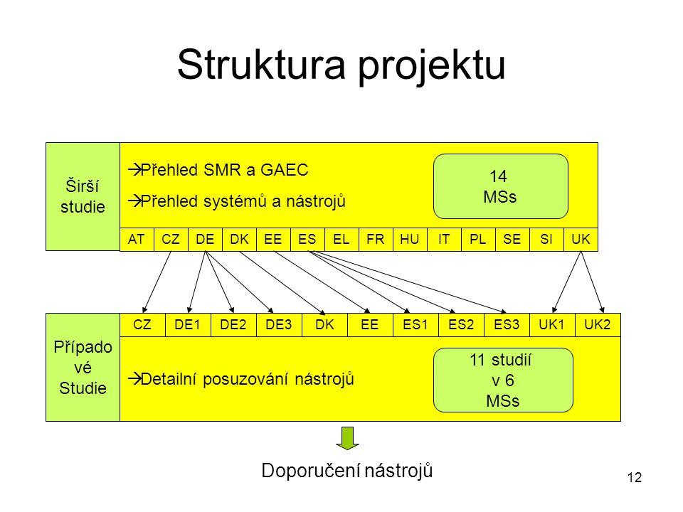 12 Struktura projektu Širší studie ATSIUK DEELFRHUITPLSEDKESEE  Přehled SMR a GAEC  Přehled systémů a nástrojů CZ Případo vé Studie  Detailní posuzování nástrojů CZDE1DE2DE3DKEEES1ES2ES3UK1UK2 Doporučení nástrojů 14 MSs 11 studií v 6 MSs