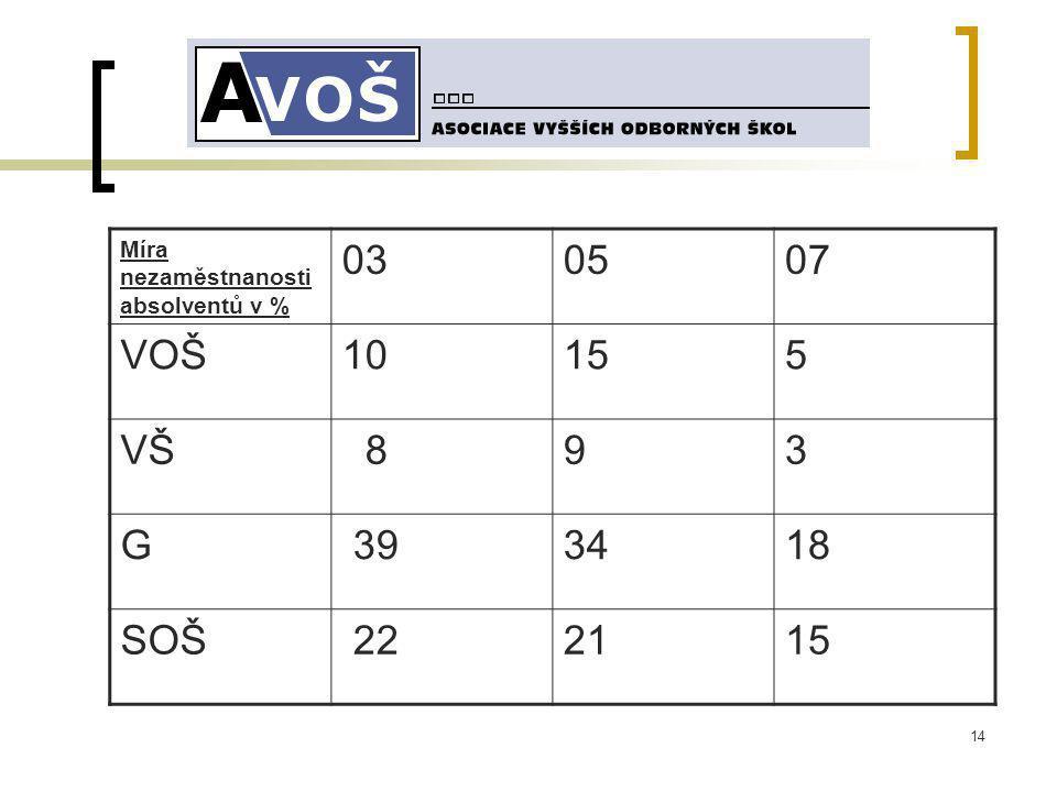 14 Míra nezaměstnanosti absolventů v % 030507 VOŠ10155 VŠ 893 G 393418 SOŠ 222115