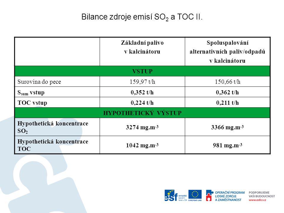 Základní palivo v kalcinátoru Spoluspalování alternativních paliv/odpadů v kalcinátoru VSTUP Surovina do pece159,97 t/h150,66 t/h S sum vstup0,352 t/h