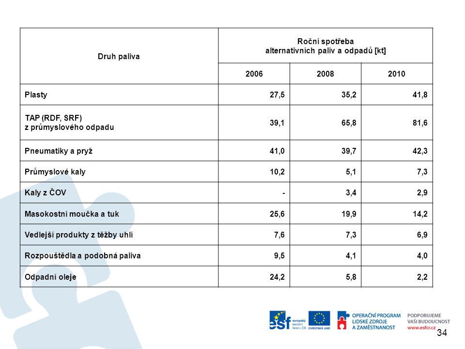 Druh paliva Roční spotřeba alternativních paliv a odpadů [kt] 200620082010 Plasty27,535,241,8 TAP (RDF, SRF) z průmyslového odpadu 39,165,881,6 Pneuma
