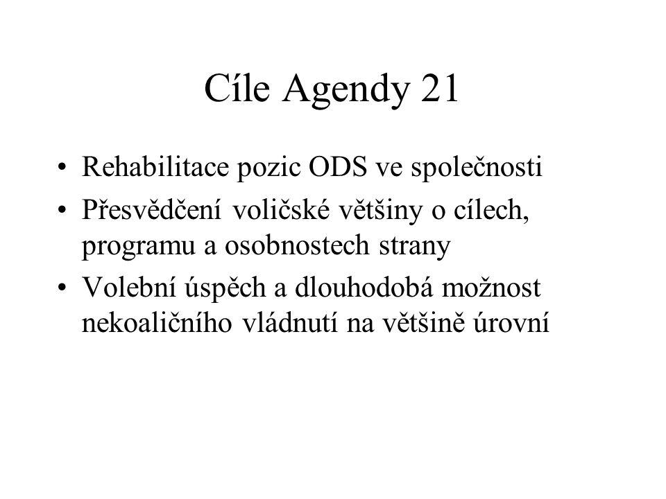 Cíle Agendy 21 Rehabilitace pozic ODS ve společnosti Přesvědčení voličské většiny o cílech, programu a osobnostech strany Volební úspěch a dlouhodobá