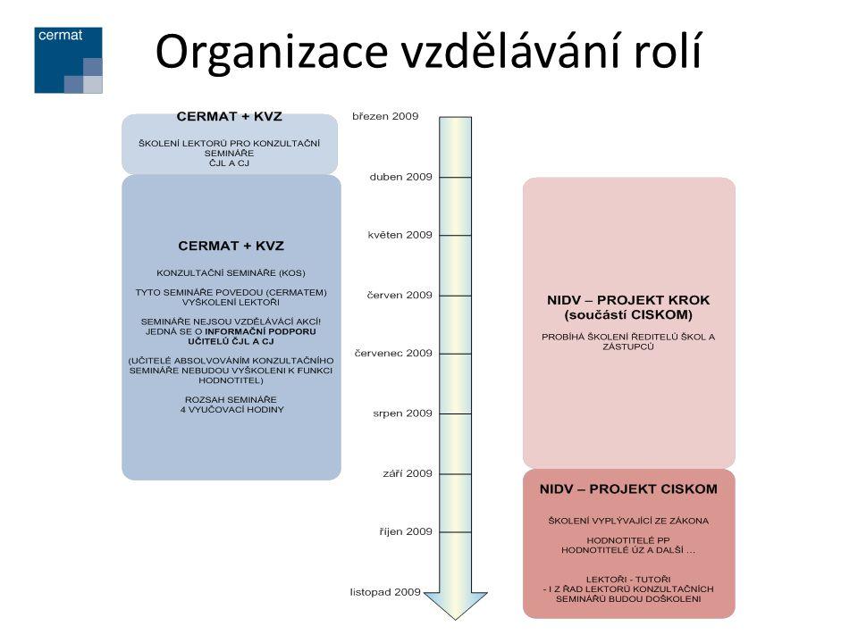 Organizace vzdělávání rolí