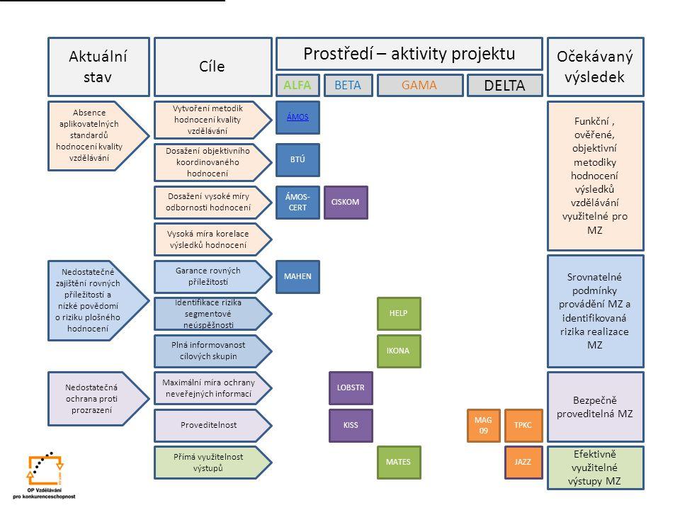ÁMOS ÁMOS- CERT MAHEN BTÚ LOBSTR JAZZ CISKOM IKONA HELP MATES MAG 09 TPKC Prostředí – aktivity projektu Očekávaný výsledek Funkční, ověřené, objektivn