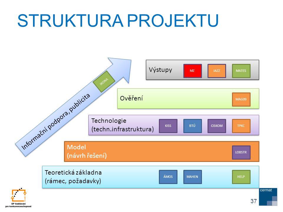 Teoretická základna (rámec, požadavky) Teoretická základna (rámec, požadavky) Model (návrh řešení) Technologie (techn.infrastruktura) Technologie (tec