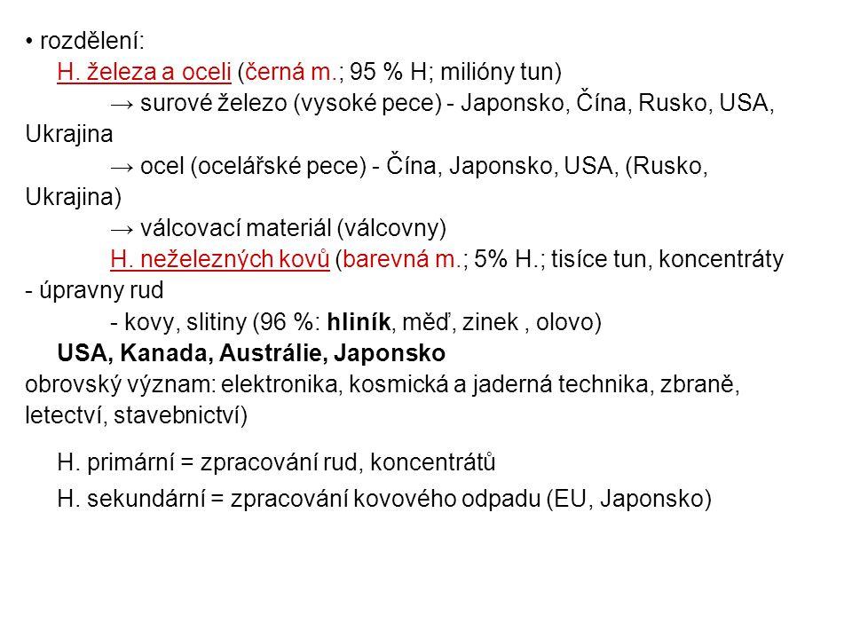 rozdělení: H. železa a oceli (černá m.; 95 % H; milióny tun) → surové železo (vysoké pece) - Japonsko, Čína, Rusko, USA, Ukrajina → ocel (ocelářské pe