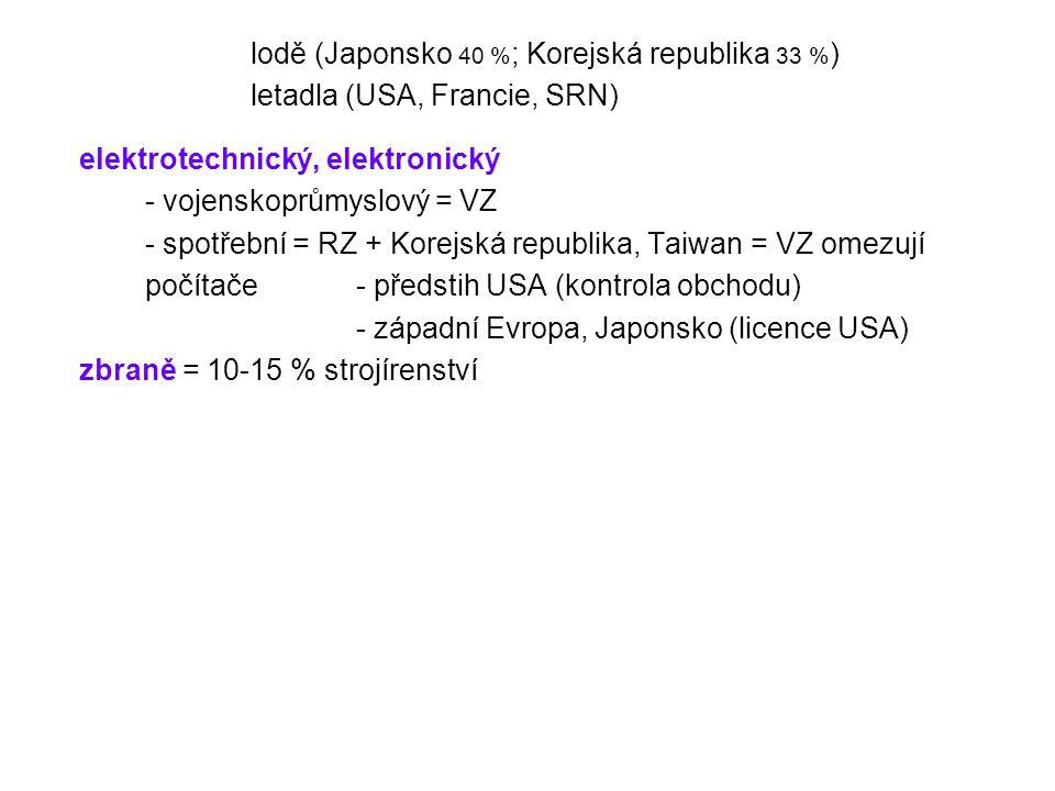 lodě (Japonsko 40 % ; Korejská republika 33 % ) letadla (USA, Francie, SRN) elektrotechnický, elektronický - vojenskoprůmyslový = VZ - spotřební = RZ