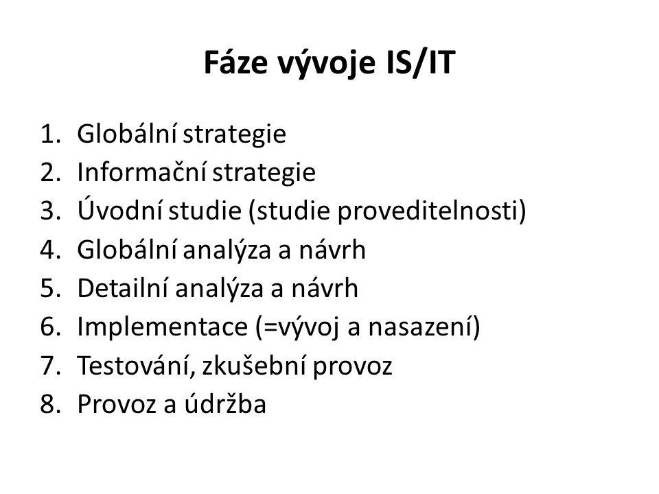 Fáze vývoje IS/IT 1.Globální strategie 2.Informační strategie 3.Úvodní studie (studie proveditelnosti) 4.Globální analýza a návrh 5.Detailní analýza a návrh 6.Implementace (=vývoj a nasazení) 7.Testování, zkušební provoz 8.Provoz a údržba