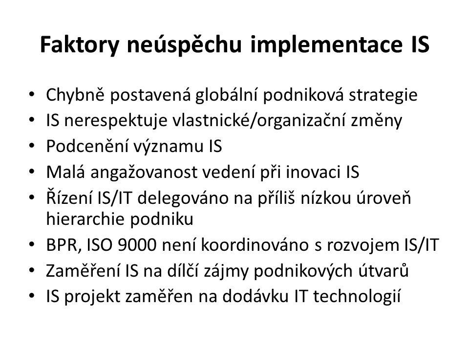 Faktory neúspěchu implementace IS Chybně postavená globální podniková strategie IS nerespektuje vlastnické/organizační změny Podcenění významu IS Malá angažovanost vedení při inovaci IS Řízení IS/IT delegováno na příliš nízkou úroveň hierarchie podniku BPR, ISO 9000 není koordinováno s rozvojem IS/IT Zaměření IS na dílčí zájmy podnikových útvarů IS projekt zaměřen na dodávku IT technologií