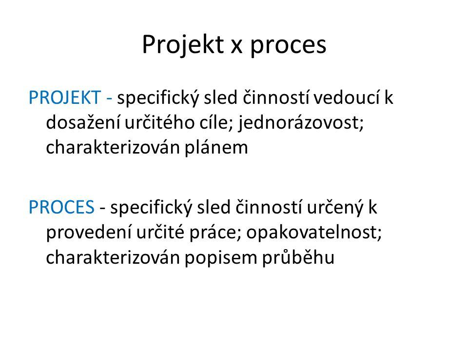 Projekt x proces PROJEKT - specifický sled činností vedoucí k dosažení určitého cíle; jednorázovost; charakterizován plánem PROCES - specifický sled činností určený k provedení určité práce; opakovatelnost; charakterizován popisem průběhu