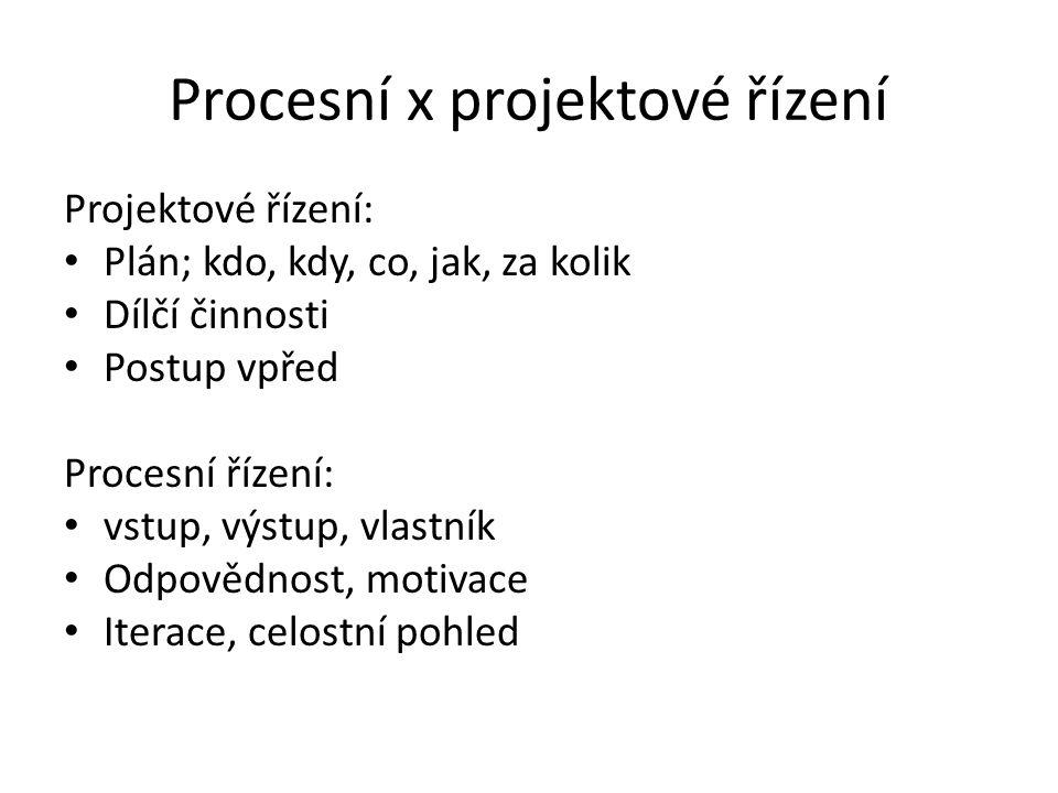 Procesní x projektové řízení Projektové řízení: Plán; kdo, kdy, co, jak, za kolik Dílčí činnosti Postup vpřed Procesní řízení: vstup, výstup, vlastník Odpovědnost, motivace Iterace, celostní pohled