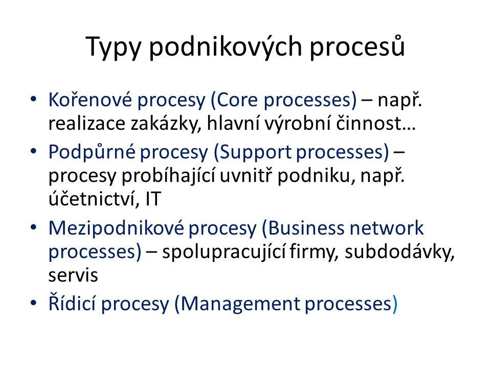 Typy podnikových procesů Kořenové procesy (Core processes) – např.