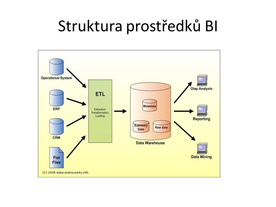 Struktura prostředků BI