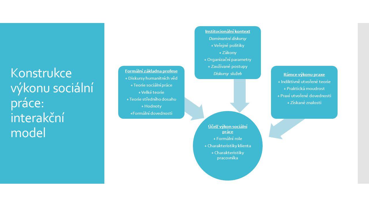 Konstrukce výkonu sociální práce: interakční model Účel/ výkon sociální práce + Formální role + Charakteristiky klienta + Charakteristiky pracovníka F