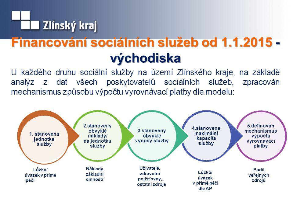 Financování sociálních služeb od 1.1.2015 - východiska U každého druhu sociální služby na území Zlínského kraje, na základě analýz z dat všech poskytovatelů sociálních služeb, zpracován mechanismus způsobu výpočtu vyrovnávací platby dle modelu: Lůžko/ úvazek v přímé péči Náklady základní činnosti Uživatelé, zdravotní pojišťovny, ostatní zdroje Lůžko/ úvazek v přímé péči dle AP Podíl veřejných zdrojů 5.definován mechanismus výpočtu vyrovnávací platby 4.stanovena maximální kapacita služby 3.stanoveny obvyklé výnosy služby 2.stanoveny obvyklé náklady/ na jednotku služby 1.