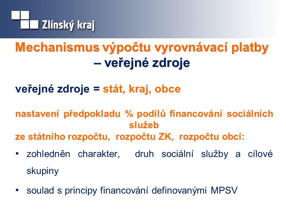 Mechanismus výpočtu vyrovnávací platby – veřejné zdroje veřejné zdroje = stát, kraj, obce nastavení předpokladu % podílů financování sociálních služeb ze státního rozpočtu, rozpočtu ZK, rozpočtu obcí: zohledněn charakter, druh sociální služby a cílové skupiny soulad s principy financování definovanými MPSV