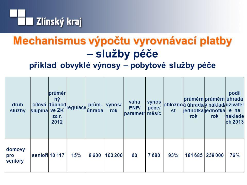 Mechanismus výpočtu vyrovnávací platby Mechanismus výpočtu vyrovnávací platby – služby péče příklad obvyklé výnosy – pobytové služby péče druh služby cílová slupina průměr ný důchod ve ZK za r.
