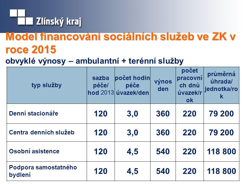 Model financování sociálních služeb ve ZK v roce 2015 Model financování sociálních služeb ve ZK v roce 2015 obvyklé výnosy – ambulantní + terénní služby typ služby sazba péče/ hod 2013 počet hodin péče úvazek/den výnos den počet pracovní ch dnů úvazek/r ok průměrná úhrada/ jednotka/ro k Denní stacionáře 1203,036022079 200 Centra denních služeb 1203,036022079 200 Osobní asistence 1204,5540220118 800 Podpora samostatného bydlení 1204,5540220118 800