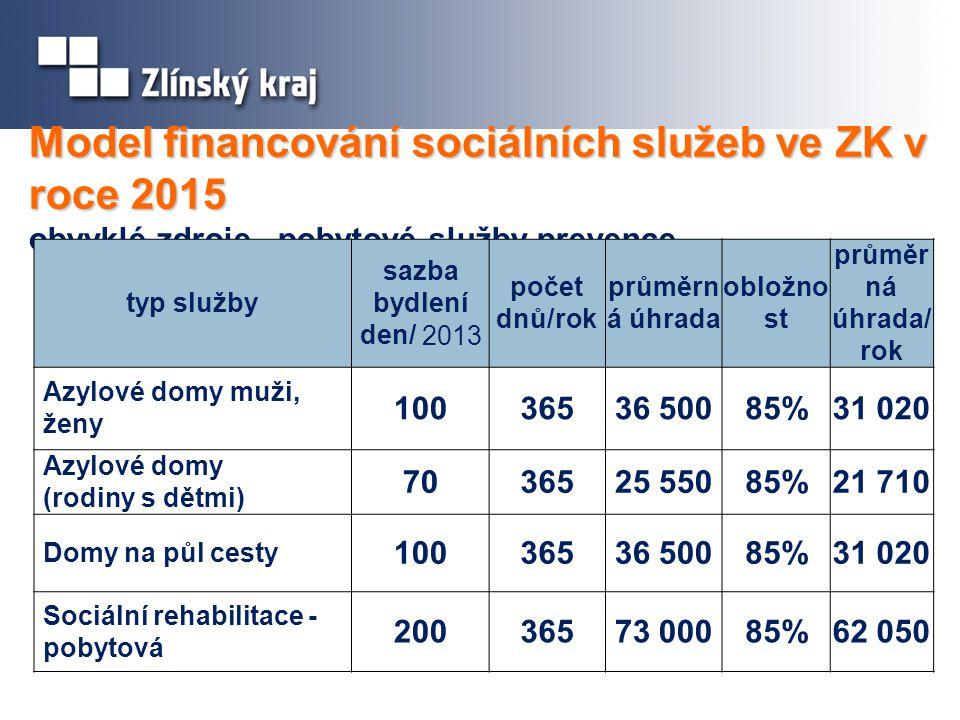 Model financování sociálních služeb ve ZK v roce 2015 Model financování sociálních služeb ve ZK v roce 2015 obvyklé zdroje– pobytové služby prevence typ služby sazba bydlení den/ 2013 počet dnů/rok průměrn á úhrada obložno st průměr ná úhrada/ rok Azylové domy muži, ženy 10036536 50085%31 020 Azylové domy (rodiny s dětmi) 7036525 55085%21 710 Domy na půl cesty 10036536 50085%31 020 Sociální rehabilitace - pobytová 20036573 00085%62 050